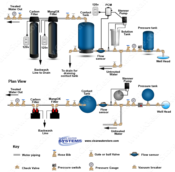 Stenner - Soda Ash > PCM > Contact Tank > Iron Filter - MangOX > Carbon Filter