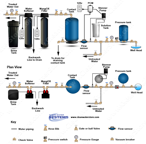 Stenner - Soda Ash > PCM > Contact Tank > Iron Filter - MangOX > Softener