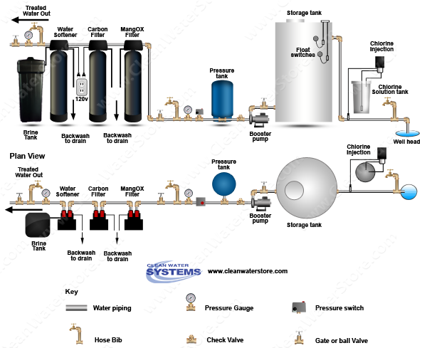 Stenner - Soda Ash > Storage Tank > Iron Filter - MangOX > Carbon Filter > Softener