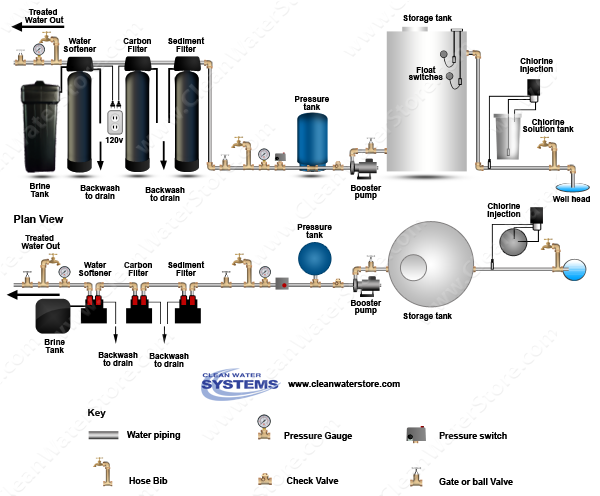 Stenner - Soda Ash > Storage Tank > Sediment Filter > Carbon > Softener