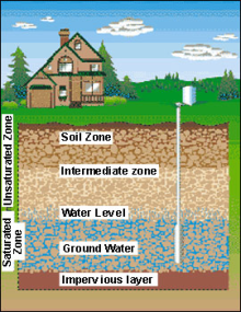 How To Treat Sulfur Odors In Well Water Residential Well