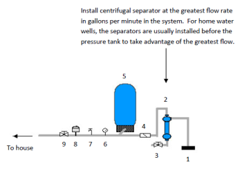 how to remove sediment from well spring water residential well how it works submersible pump in well 1 is controlled by pressure switch 8 when well pump runs water flows through centrifugal separator and solids