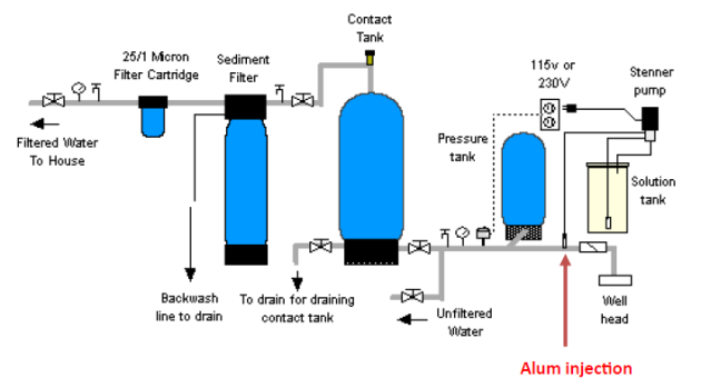 How To Remove Sediment From Well Spring Water Residential Treatment Iron Filters Acid Neutralizers Chlorinators