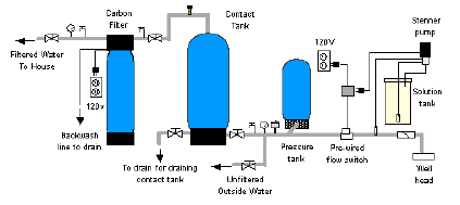 diagram 25 how to use chlorination systems for well & spring water water well pressure switch wiring diagram at creativeand.co