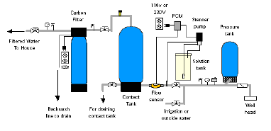 how to use chlorination systems for well spring water rh cleanwaterstore com well pressure tank installation diagram pressure tank switch wiring diagram