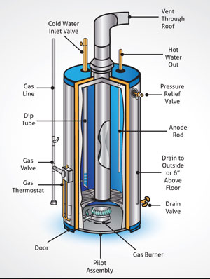 gas_water_heater how to eliminate water heater odors residential well water  at gsmportal.co