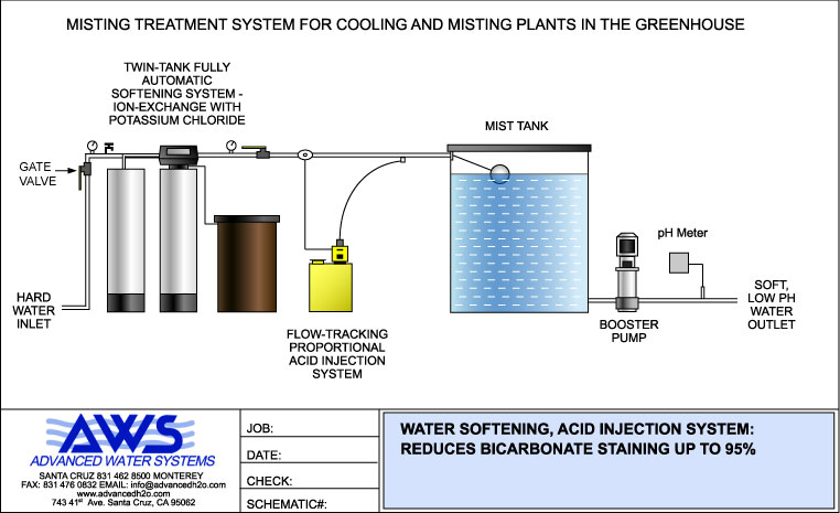 Green Valley Residential Well Water Treatment Iron
