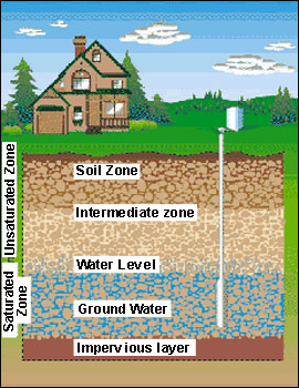 Ground Water Residential Well Water Treatment Iron