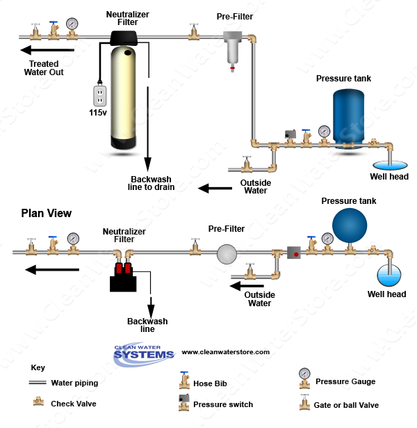 How To Treat Acid Well Water Residential Well Water
