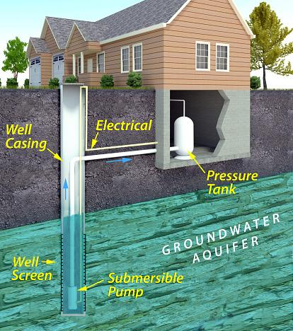 How To Shock Chlorinate Sanitize Wells Residential Well