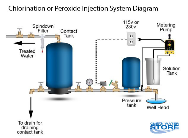 well water chlorinator diagram