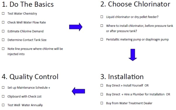 How To Use Chlorination Systems for Well & Spring Water