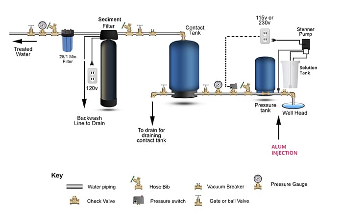 Sediment Filter System for Well Water