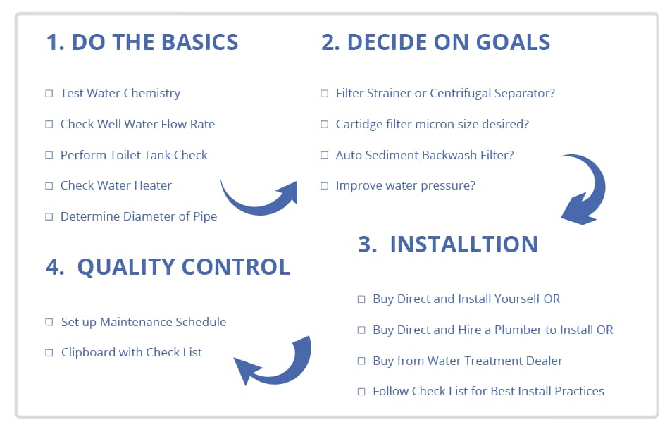 Well Water Sediment Filter Checklist How To