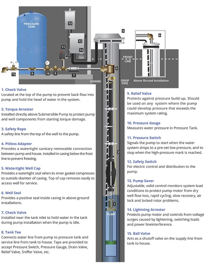 Well Water Treatment How To