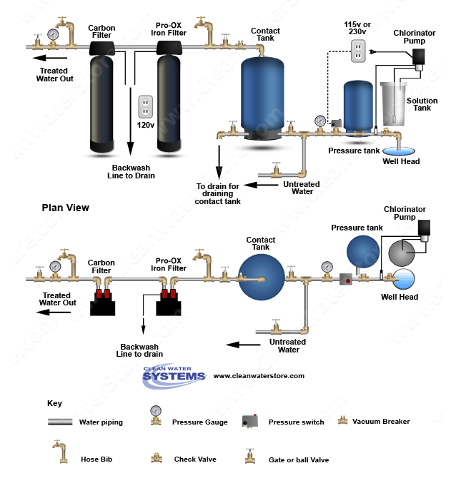 Contact Tank for Chlorination